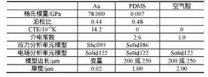 薄膜电容原理分析及结构参数式表面应力生物传感器设计与优化