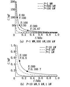 电解电容与薄膜电容的对比分析