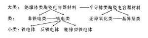 陶瓷电容器材料分类探讨