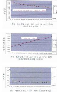 电解电容加速寿命试验的研究与应用