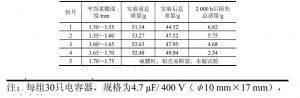 新型高温高压长寿命铝电解电容器