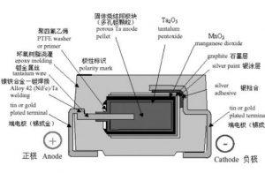 钽电容温湿度失效模式ESR值,内部结构和主要加工工艺