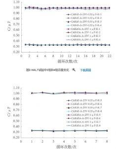 热膨胀匹配性对钽电容器的影响