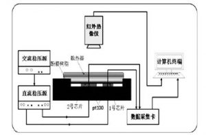 汽车用IGBT内部接触热阻优化