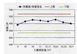 kemet高压陶瓷电容在10kV配电网中的应用